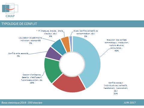 Typologie de conflits 2016