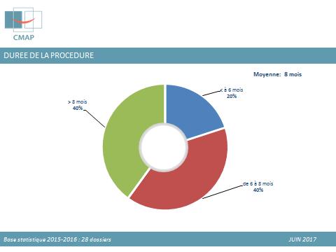 durée de la procédure arb 2016